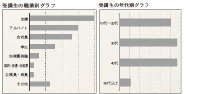 受講生の職業・年代別グラフ
